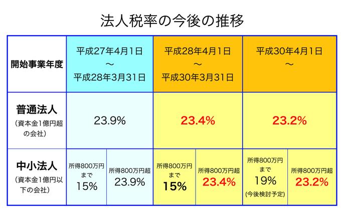 平成28年度税制改正大綱のポイン...