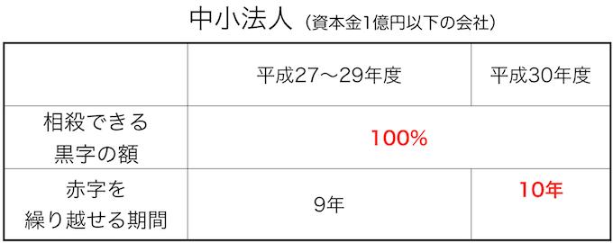 スクリーンショット 2015-12-12 0.13.08 のコピー 2